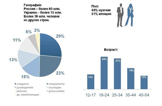 Аудитория Вконтакте