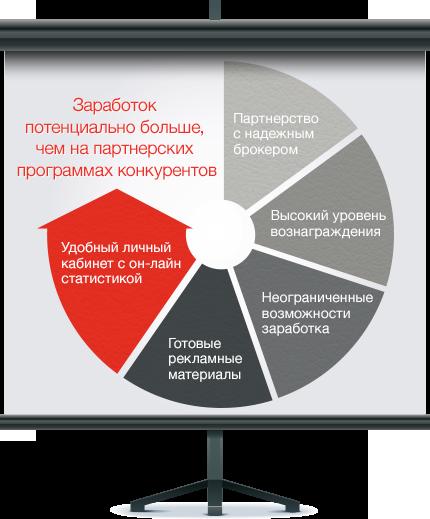 Преимущества партнерской программы Альфа Форекс