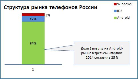 Структура рынка телефонов России