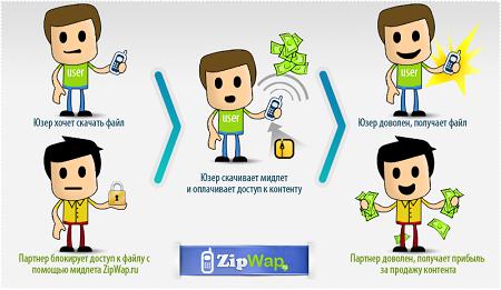 Схема работы ZipWap