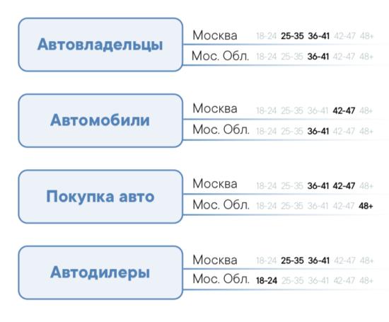В рамках каждой категории аудиторию поделили на подгруппы с разбивкой по географии (Москва и Московская область) и возрасту.